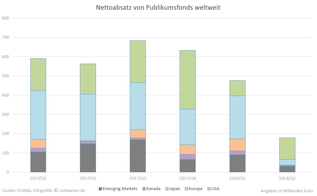 Infografik: Rückläufiger weltweiter Nettoabsatz der Publikumsfonds. Betrachteter Zeitraum: 1. Quartal 2017 bis 2. Quartal 2018.