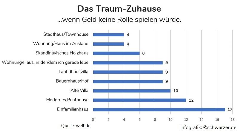 Infografik: Das Traum-zuhause der Deutschen, wenn Geld keine Rolle spielen würde. (Quelle: welt.de)